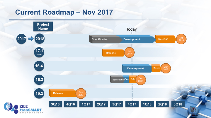 the roadmap extends through 2017 and targets a commercial grade long term support release in 1h2017 the presentation below provides more details on the